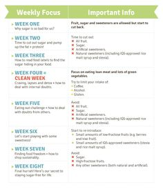 I Quit Sugar Overview of the 8-Week Program #iqs