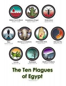 The Ten Plagues of Egypt