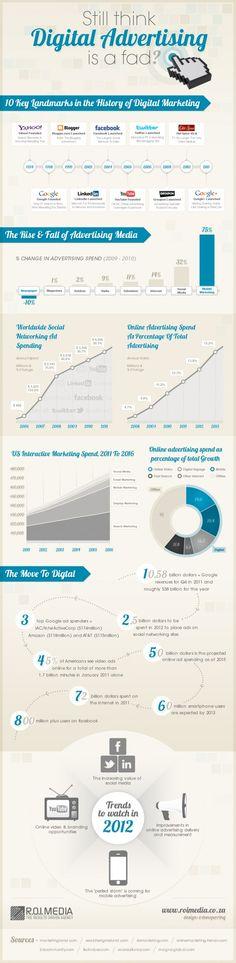Is digital advertising onzin?