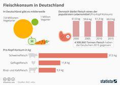 Infografik: Fleischkonsum in Deutschland