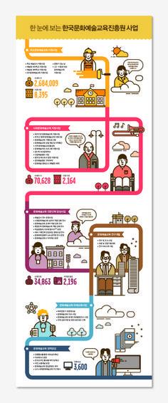'한국문화예술교육진흥원 사업'에 관한 인포그래픽 #infographics Web Design, Design Blog, Website Design Inspiration, Graphic Design Inspiration, Book Design, Layout Design, Graph Design, Information Visualization, Information Design