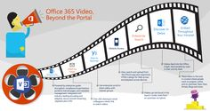 Within Office 365, it is possible to place videos (embed) in-line and in-context where people work on projects, online and on-premises. You can do this within SharePoint Team Sites, custom company portals, internal blogs, wikis and more. Using the Office 365 Video solution, it is as simple as copy, paste and publish.