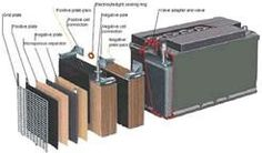 Battery Reconditioning - recondition your old batteries at home - Save Money And NEVER Buy A New Battery Again