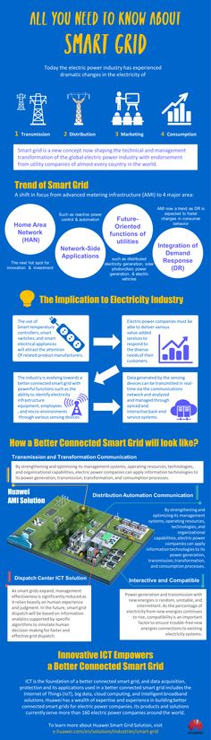 All You need to know about Smart Grid Electric Power, Need To Know, Grid, Innovation