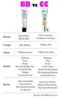 BB Cream vs. CC Cream: What's The Difference? – Beauty And Makeup Love