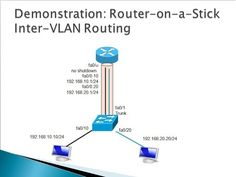 5.2 Router-On-Stick