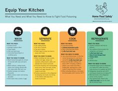 Food Safety Presentation - Home Food Safety   Nutrition Education ...