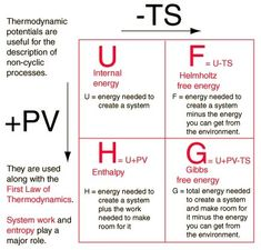 the understanding of pressure, temperature, heat, time, chaos, energy and volume on matter