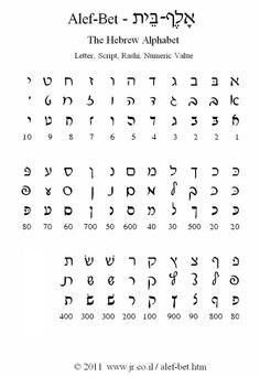 The Hebrew Alphabet - Alef-Bet Hebrew Writing, Hebrew Text, Biblical Hebrew, Hebrew Words, Writing Practice Worksheets, Alphabet Worksheets, Printable Alphabet, Adonai Elohim, Hebrew School