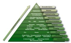 Start at the bottom rung. The energy-saving measures at the bottom of the pyramid are much more cost-effective than those at the top. In fact, the top two measures on the energy conservation pyramid are almost never cost-effective. (Click on the picture to enlarge it.)