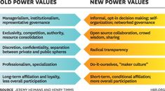 """New power"" players increasingly expect to actively shape or create many aspects of their lives. That expectation gives rise to a new set of values centered on participation rather than being leader-driven. Revolution Series, Systems Thinking, Web Design, Program Management, Maker Culture, Harvard Business Review, World Economic Forum, Social Business, Knowledge And Wisdom"