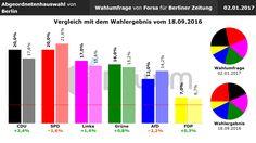 Vergleich Umfrage / Wahlergebnis: Abgeordnetenhauswahl Berlin (#aghw) - Forsa - 02.01.2017
