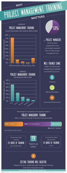 WHY PROJECT MANAGEMENT TRAINING MATTERS Project Management Blog,Training and Consulting Tips #pmp #ProjectManagement  #infographic