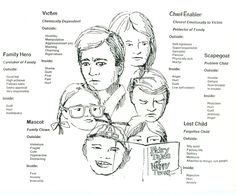 Dysfunctional Family Roles Children Dysfunctional Family Roles