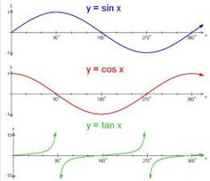 10 Best Graphing Trig Functions images in 2017 | Trigonometry