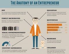 The anatomy of an entrepreneur. ====================== Credit To Respective Owners ====================== Follow @daytodayhustle_ ====================== #success #motivation #inspiration #successful #motivational #inspirational #hustle #workhard #hardwork #entrepreneur #entrepreneurship #quote #quotes #qotd #businessman #successquotes #motivationalquotes #inspirationalquotes #goals #results #ceo #startups #thegrind #millionaire #billionaire #hustler #education #learning #knowledge #wisdom