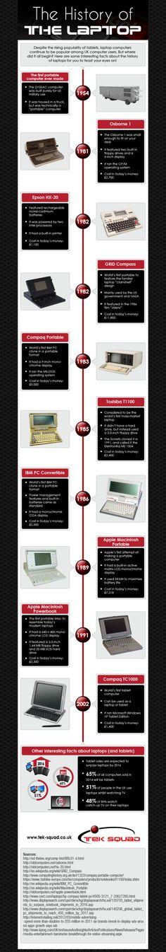 Historia de los ordenadores portátiles