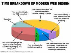 Time Breakdown of Modern Web Design (Image: http://kieranstowers.wordpress.com/2008/11/07/modern-web-design-sigh/)