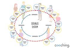 Systemisches Coaching eignet sich vor allem für die Entwicklung von Teams. Der Fokus liegt dabei auf sozialen Systemen und deren Kernelemente: die Kommunikation. Systemisches Coaching, Motivation, Leadership, Kindergarten, Map, Projects, Infographics, Business, Project Management