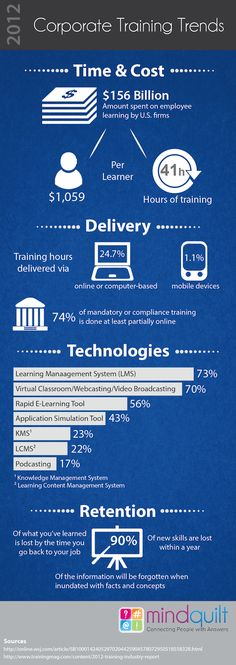 Trends in corporate training and learning including time & cost, delivery, technologies, and retention.