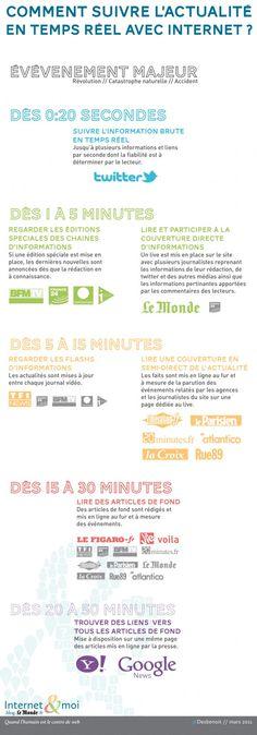 Quelles vitesses de réaction pour les différents médias web quand une nouvelle actualité est publiée?