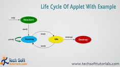 applet life cycle,applet program,what is applet,life cycle of applet,applet life cycle methods