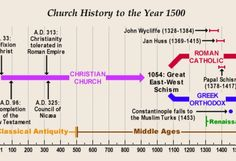 Church History Timeline to 1500