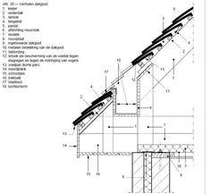 Verholen goot om je dakvlak mooi strak te laten doorlopen zonder een goot aan het uiteinde. Concept Architecture, Architecture Details, Urban Design, Shed, Survival, Construction, Exterior, House Design, Ramen