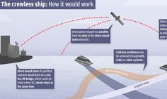 Dawn of the remote-controlled SHIP: Massive crewless vessels could soon set sail to save money and improve safety at sea   Read more: http://www.dailymail.co.uk/sciencetech/article-2529852/Dawn-remote-controlled-SHIP-Massive-crewless-vessels-soon-set-sail-save-money-improve-safety-sea.html#ixzz2oksHNv9t  Follow us: @MailOnline on Twitter   DailyMail on Facebook