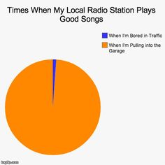Make your own pie charts, donut charts, and bar charts with our Chart Creator. Stupid Funny Memes, Funny Relatable Memes, Funny Pins, The Funny, Funny Stuff, Hilarious, Relatable Posts, Funny Pie Charts, Lol So True