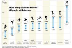 2018 Winter Olympics: How many calories Olympians eat - Vox