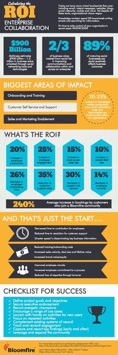 infographic-calculating-the-roi-of-enterprise-collaboration_549377574a018.jpg (800×2411)