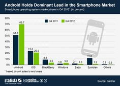 Android holds dominant lead in the smartphone market #infographic