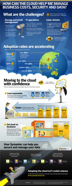 How can the #cloud help me manage business costs, #security and #data? #Symantec