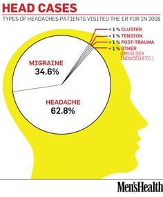 Interesting data on the types of headaches and their prevalence. What type of headache plagues you? Headache Cure, Migraine Relief, Tension Headache, Chronic Stress, Chronic Pain, Cluster Headaches, Head Pain, Massage Benefits