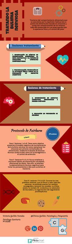 #bulimia #psicologia #infografia
