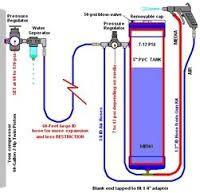 Afbeeldingsresultaat voor diy soda blaster