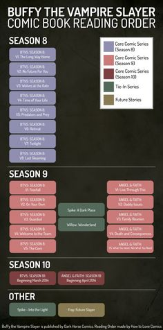 Buffy the Vampire Slayer Comic Book Reading Order- This is very useful!