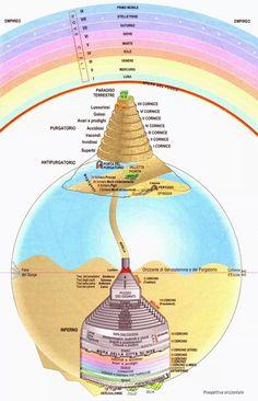 Dante Alighieri, Spiritual Manifestation, Spiritual Symbols, Italian Grammar, Italian Language, Celestial Sphere, Dantes Inferno, Masonic Symbols, Medieval World