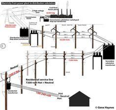 See inside main breaker box Basic Electrical Engineering, Basic Electrical Wiring, Power Engineering, Electrical Diagram, Systems Engineering, Electrical Projects, Electronic Engineering, Engineering Projects, Electronics Basics