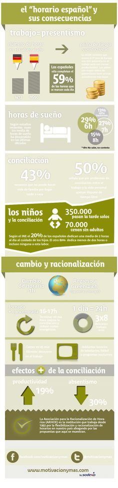 Los horarios de trabajo en España y sus consecuencias #infografia #infographic #productividad