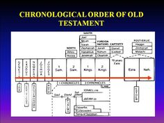 Old Testament Reading Order
