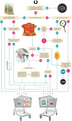 Trader Joe's or Whole Foods? This handy flowchart will help you decide where to shop