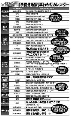 家族が亡くなった後の「手続き地獄」早わかりカレンダー(マネーポストWEB) - Yahoo!ニュース Ec 3, Knowledge And Wisdom, Mindfulness Quotes, Japanese Language, Things To Know, Text Messages, Trivia, Good To Know, Just In Case