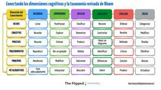 bloom revised.001 http://www.theflippedclassroom.es/conectando-las-dimensiones-cognitivas-y-la-taxonomia-revisada-de-bloom/