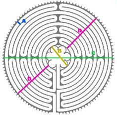 """The Chartres labyrinth is an """"11 circuit"""" labyrinth, meaning that from one edge to the center are 11 """"circuits,"""" or rows of paths, made by 12 concentric circles (i.e, it is 22 circuits across, plus the center)."""