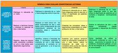 Rúbrica para evaluar competencias lectoras en primaria - Orientacion Andujar