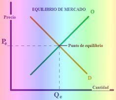 D'economía Blog: El equilibrio de mercado