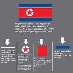 Bandiera coreana History Of Flags, All World Flags, Map Symbols, Modern World History, Early Childhood Centre, Countries And Flags, Korean Language, Flag Design, Historical Maps