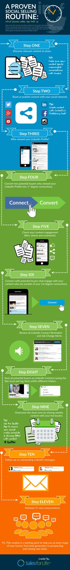 A Proven Social Selling Routine #infographic #SocialMedia #Marketing #Business #Sales